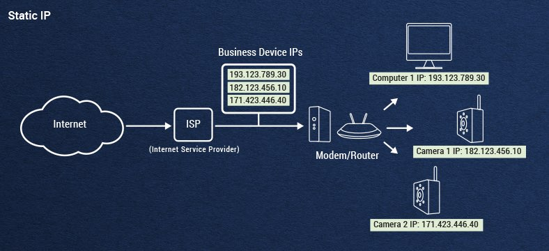 static-ip-info-graphic.jpg